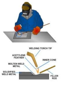 5 Key Advantages of Arc Welding Over Gas Welding >> Facts