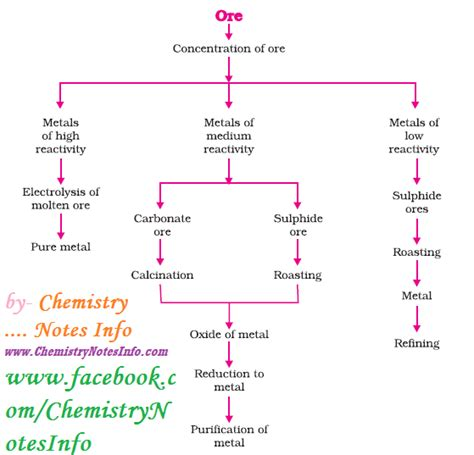 Notes of chemistry class 10 chapter 1   chemistry notes