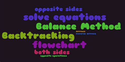 Equations – Word cloud – WordItOut