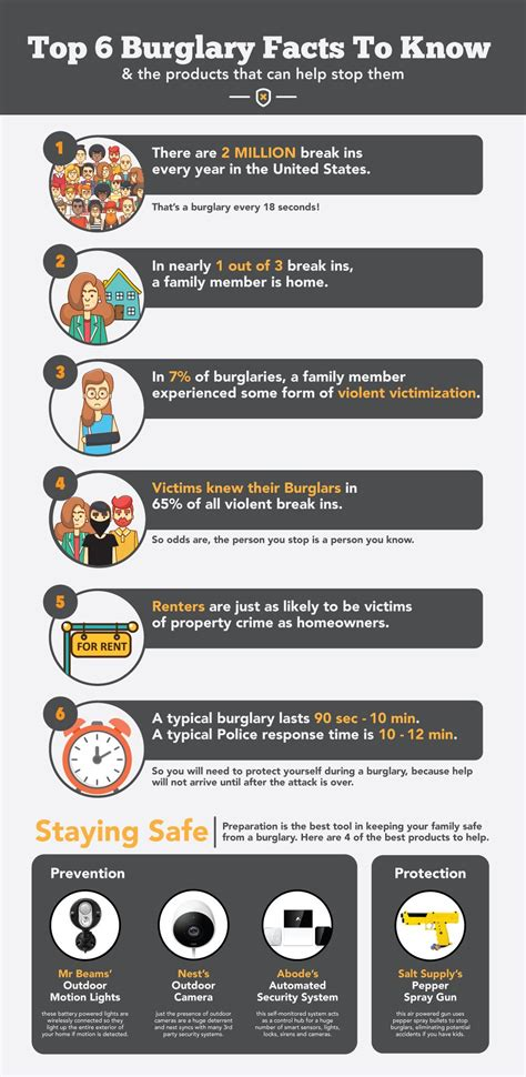 Top 6 Burglary Facts & The Products That Can Help Stop