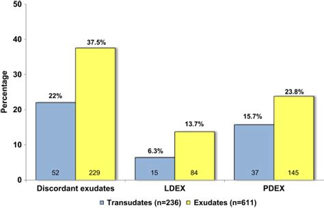 Concordant and Discordant Exudates and Their Effect on the