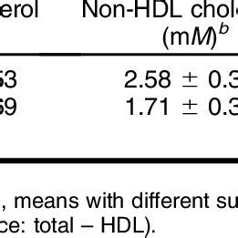 (PDF) Soysaponins lowered plasma cholesterol and increased