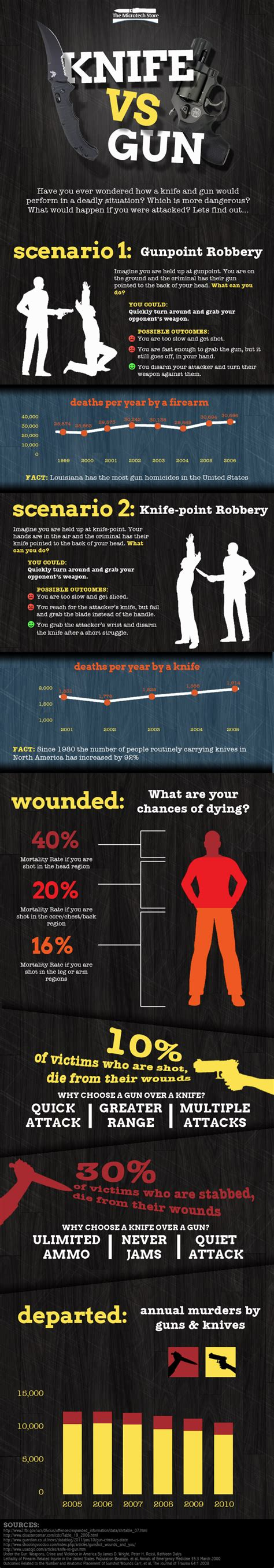 Infographic Examples   Infographic Journal